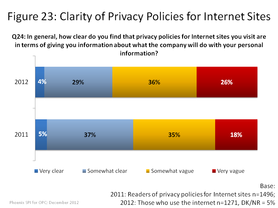 Clarity of Privacy Policies for Internet Sites