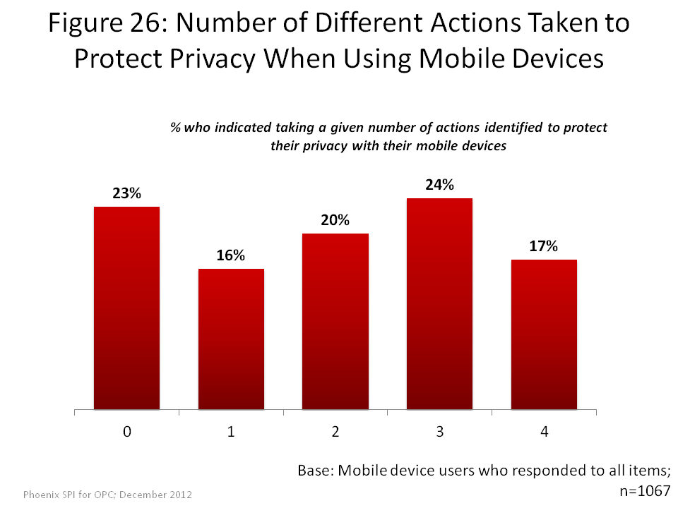Number of Different Actions Taken to Protect Privacy When Using Mobile Devices