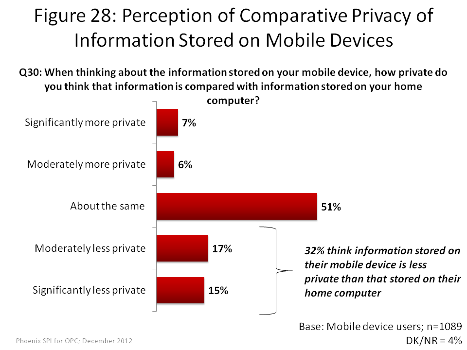 Perception of Comparative Privacy of Informaiton Stored on Mobile Devices