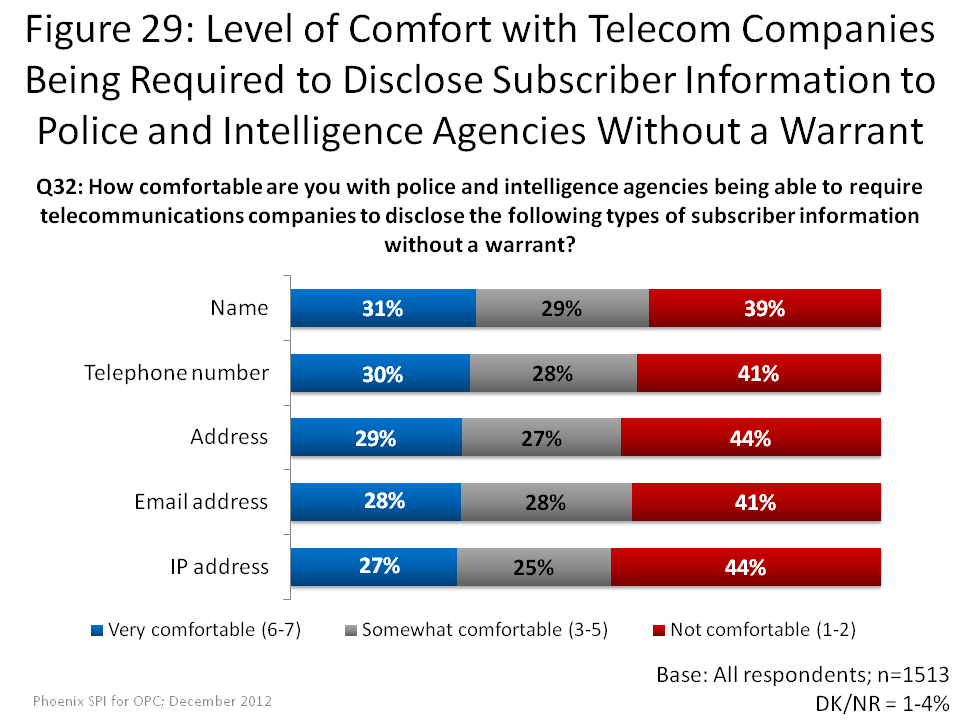 Level of Comfort with Telecom Companies Being Required to Disclose Subscriber Information to Police and Intelligence Agencies Without a Warrant