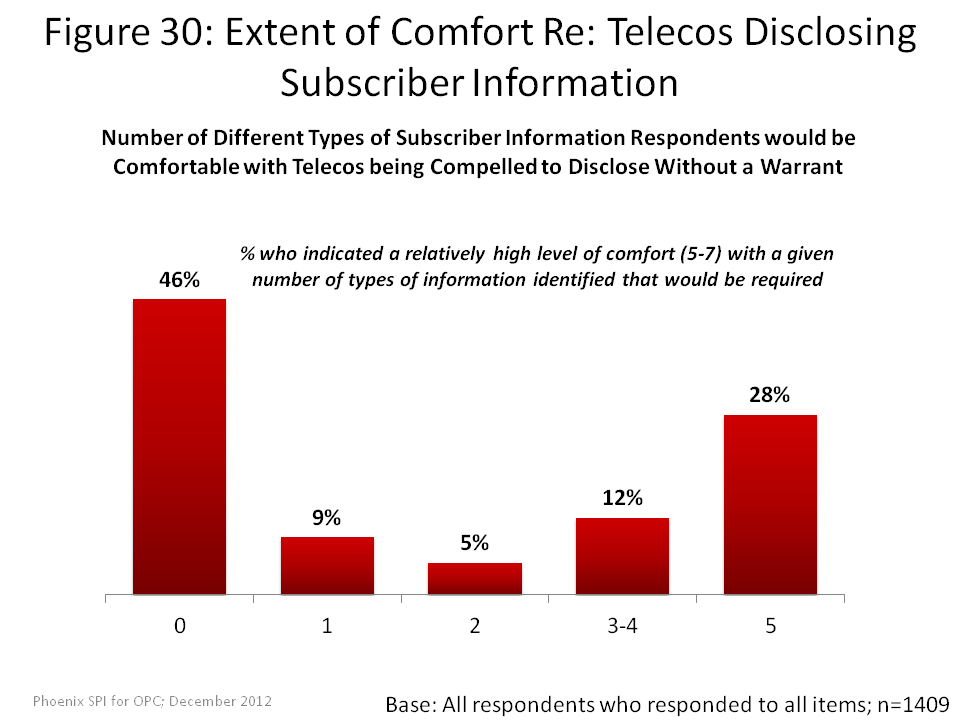 Extent of Comfort Re: Telecos Disclosing Subscribre Information