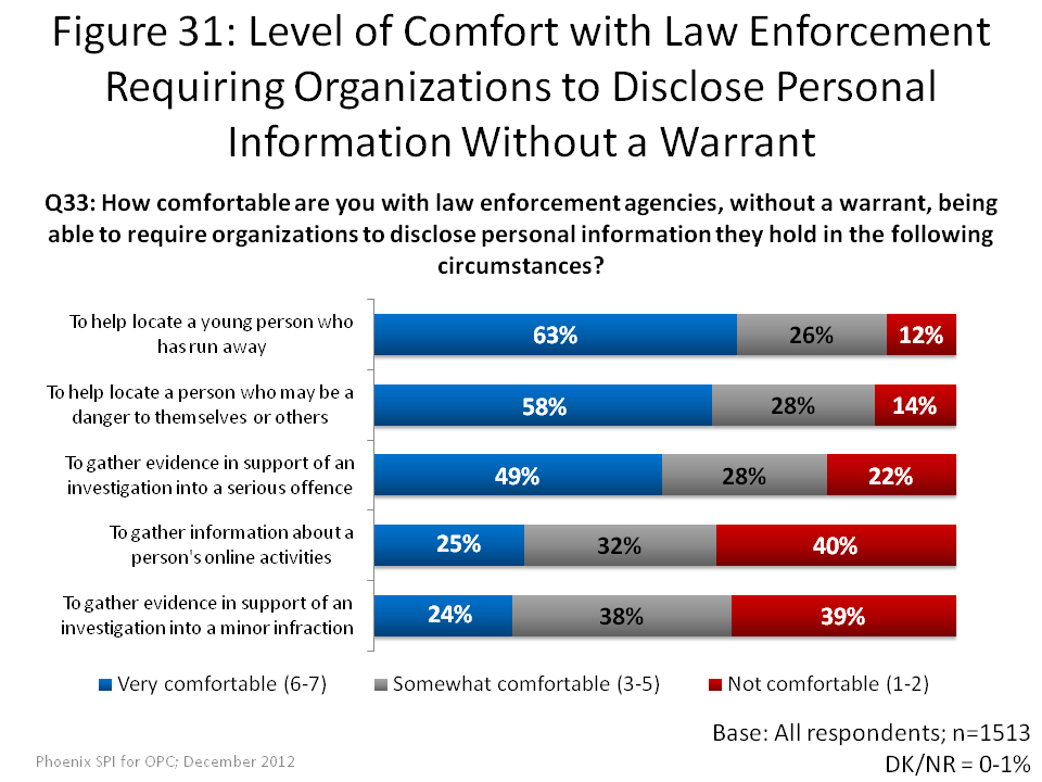 Level of Comfort with Law Enforcement Requiring Organizations to Disclose Personal Information Without a Warrant