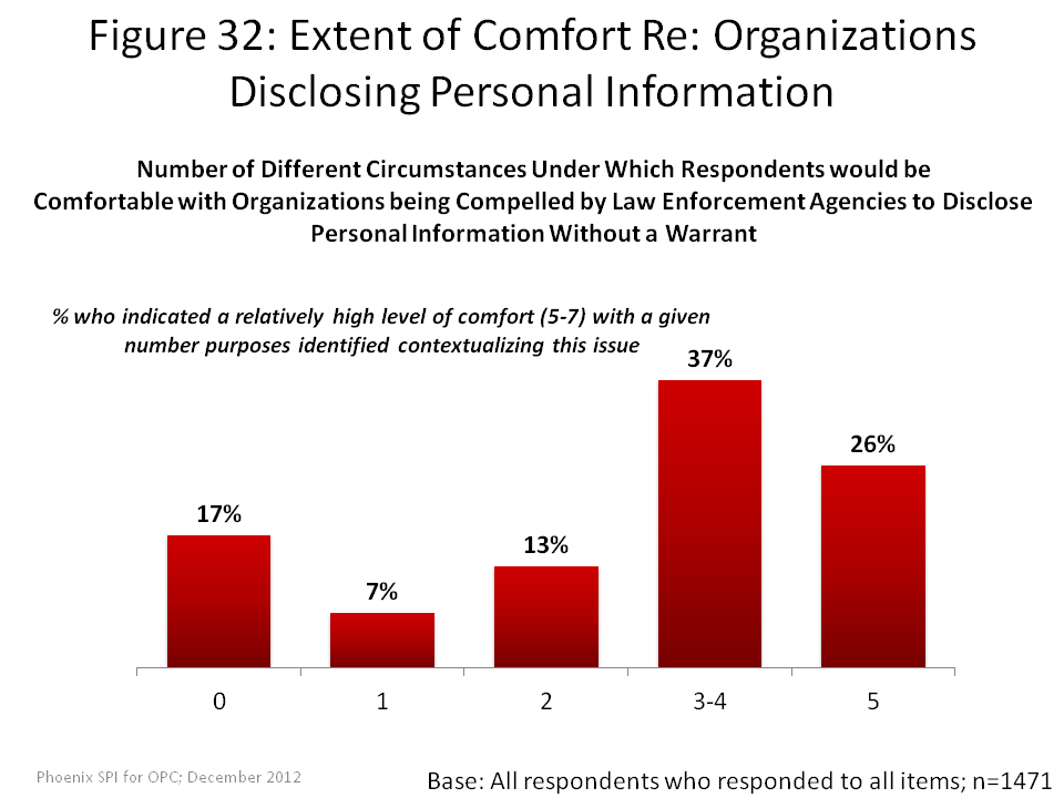 Extent of Comfort Re: Organizations Disclosing Personal Information