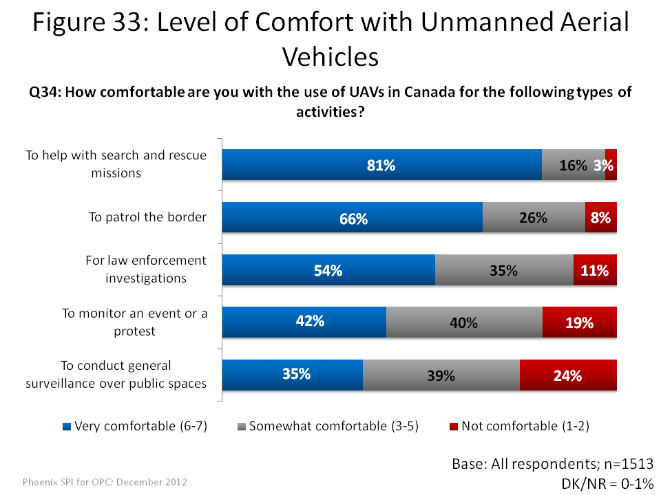 Level of Comfort with Unmanned Aerial Vehicles
