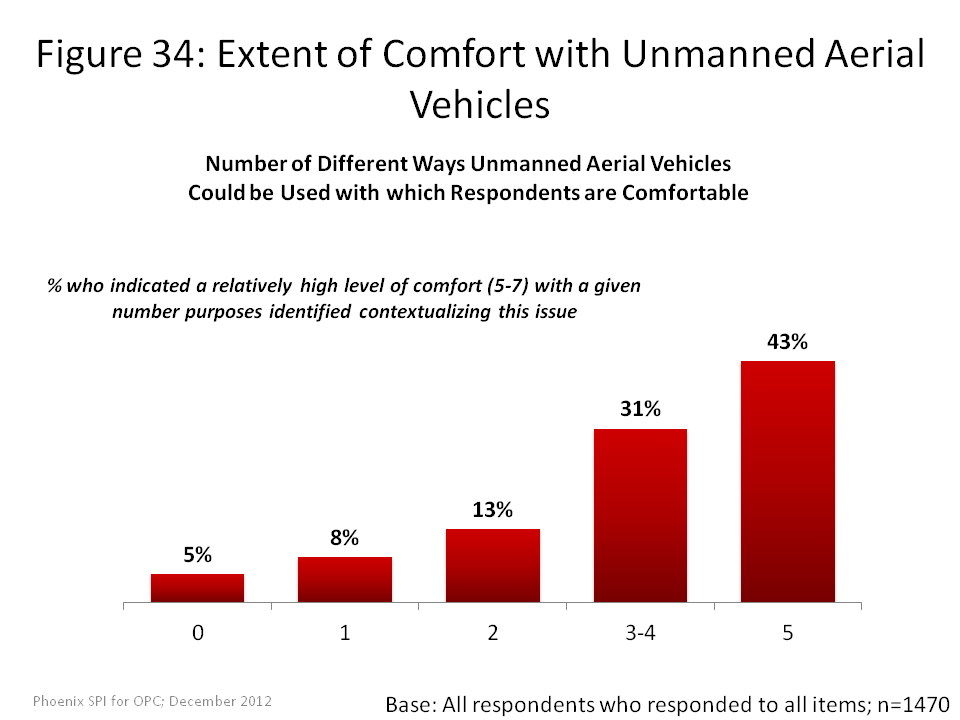 Extent of Comfort with Unmanned Aerial Vehicles