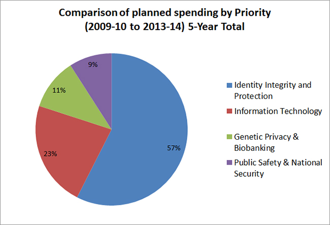 Comparison of planned spending by Priority (2009-10 to 2013-14) 5-Year Total
