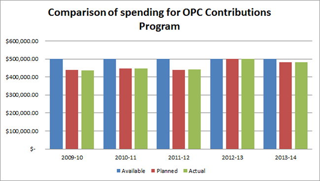 Comparison of spending for OPC Contribution Program.