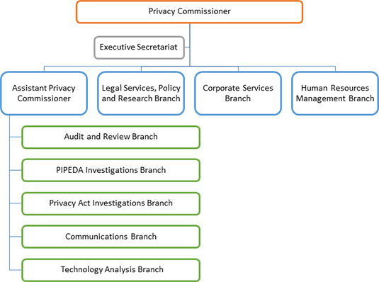 Organizational Structure of the Office of the Privacy Commissioner of Canada