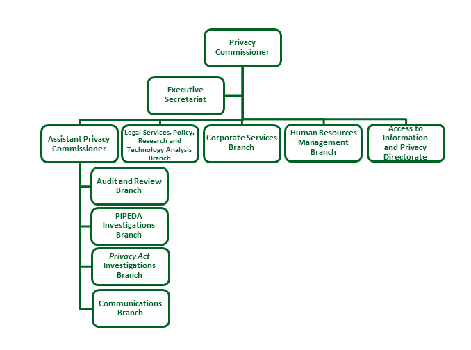 Organization chart for the Office of the Privacy Commissioner of Canada