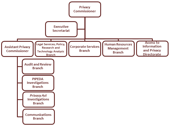 Organization Chart of the Office of the Privacy Commissioner of Canada