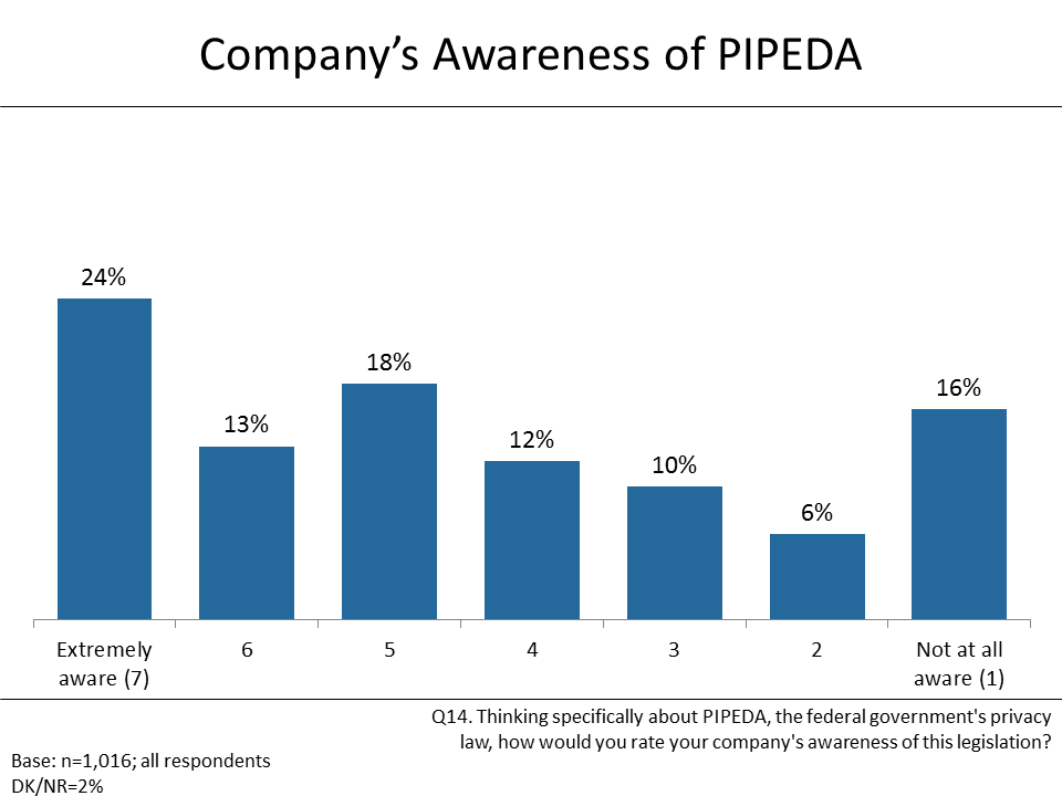 Figure 16: Company's Awareness of PIPEDA