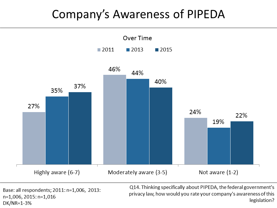 Figure 17: Company's Awareness of PIPEDA