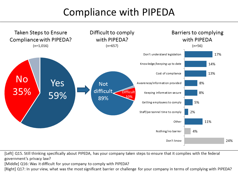 Figure 18: Compliance with PIPEDA