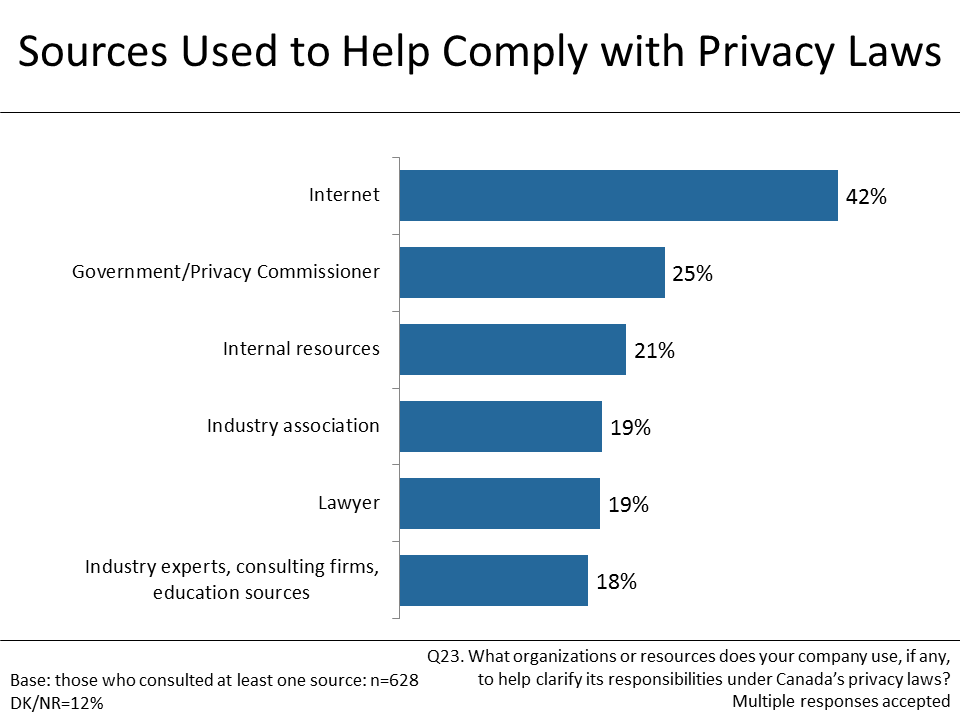 Figure 19: Sources Used to Help Comply with Privacy Laws