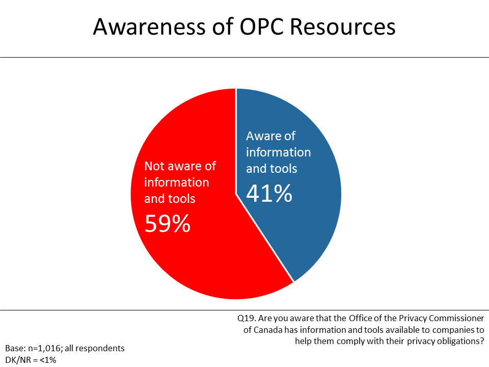 Figure 20: Awareness of OPC Resources