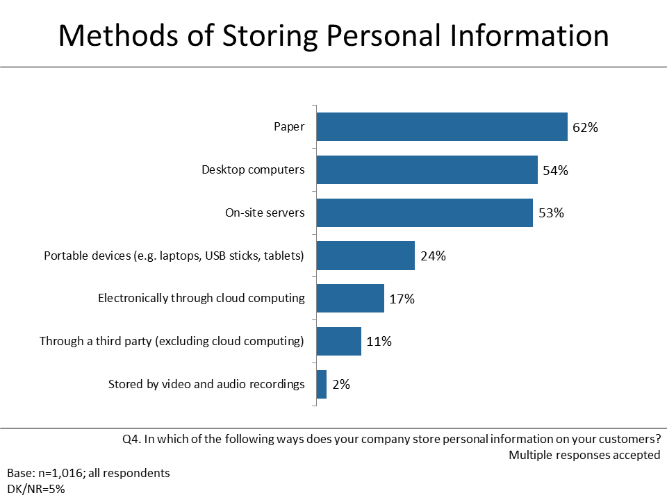 Figure 2: Methods of Storing Personal Information