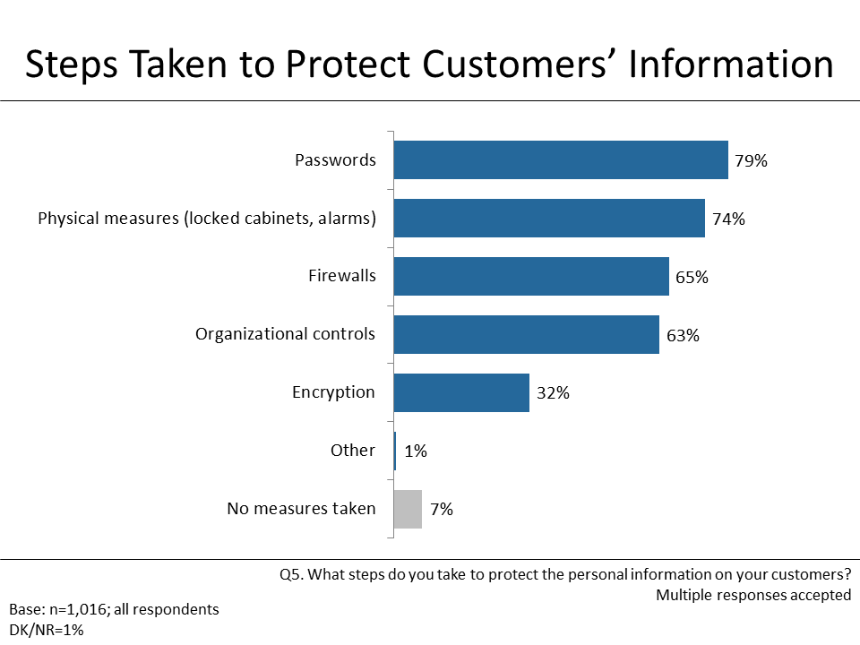 Figure 3: Steps Taken to Protect Customers' Information