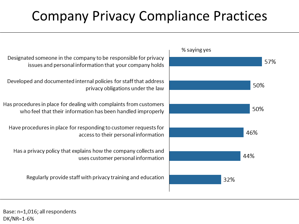 Figure 6: Company Privacy Compliance Practices