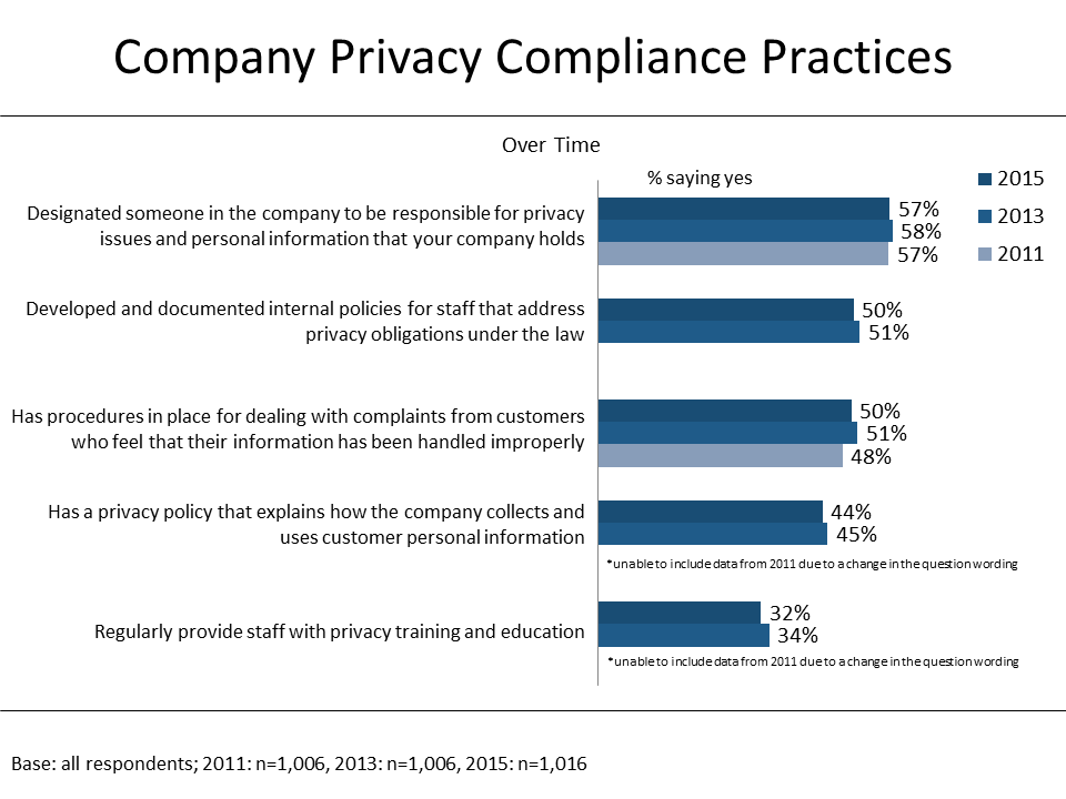 Figure 7: Company Privacy Compliance Practices