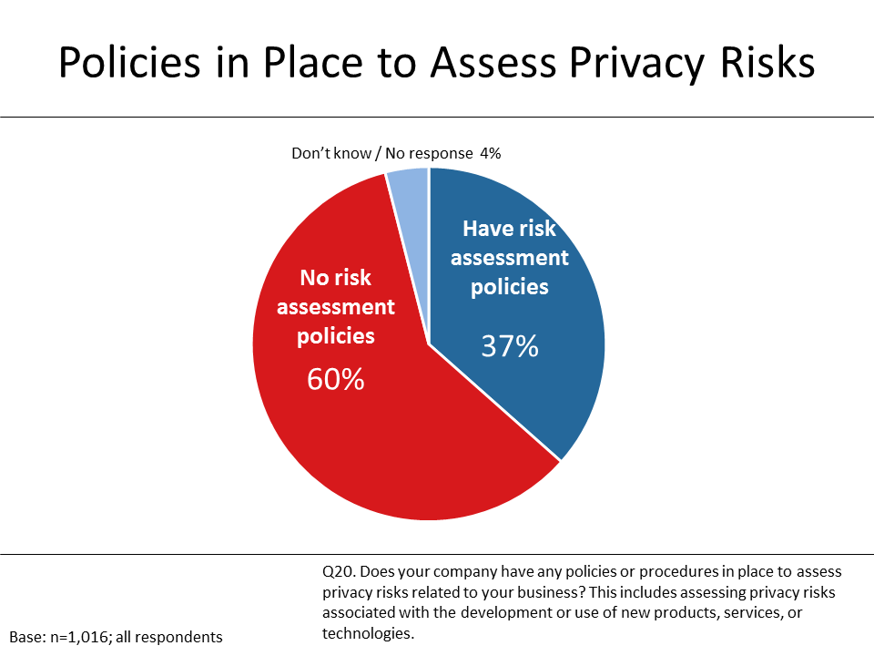 Figure 8: Policies in Place to Assess Privacy Risks