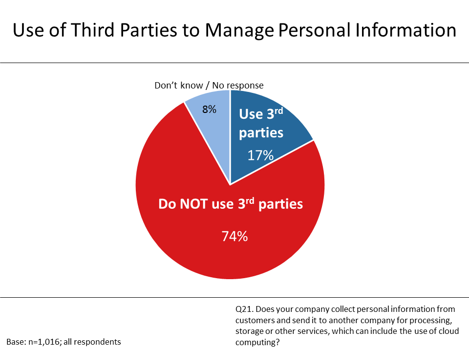 Figure 9: Use of Third Parties to Manage Personal Information