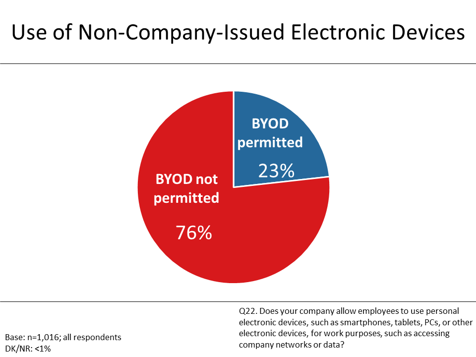 Figure 10: Use of Non-Company-Issued Electronic Devices