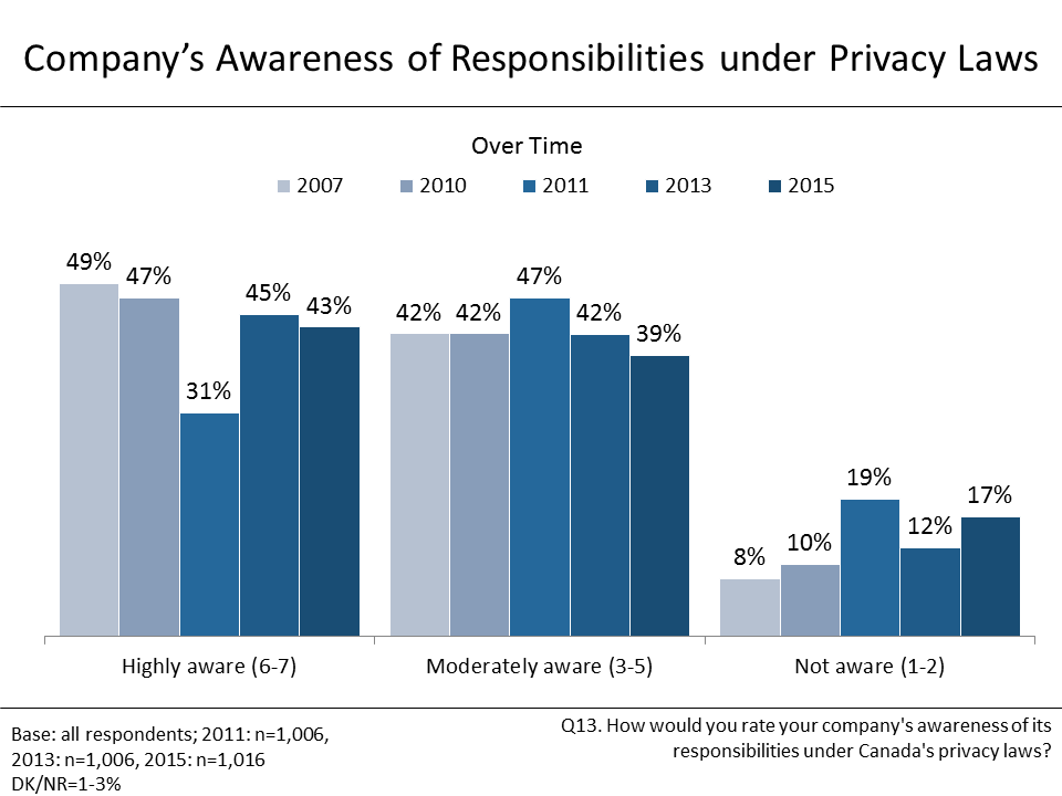 Figure 15: Company's Awareness of Responsibilities under Privacy Laws
