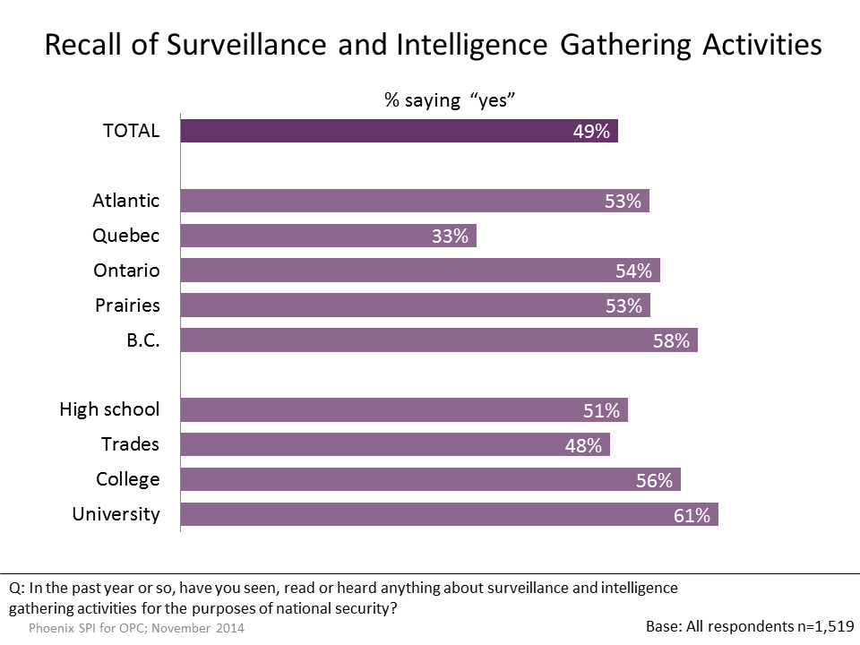 Figure 34: Recall of Surveillance and Intelligence Gathering Activities