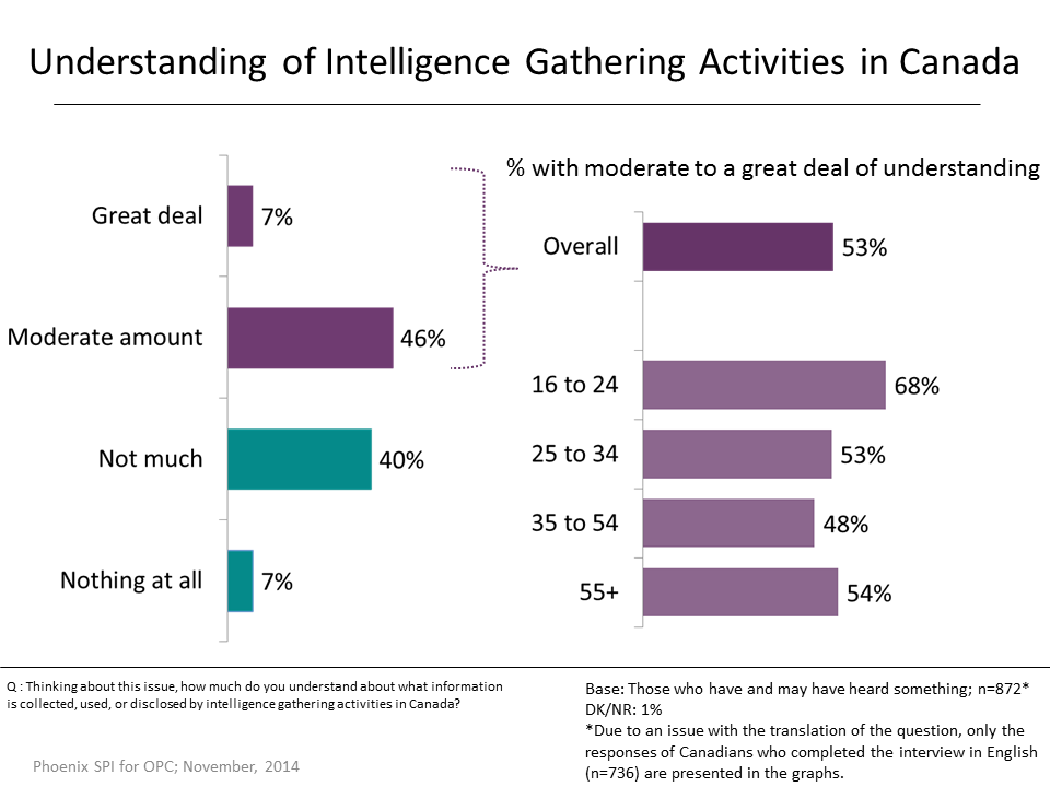 Figure 35: Understanding of Intelligence Gathering Activities in Canada