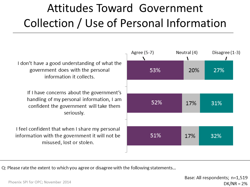 Figure 36: Attitudes Toward  Government Collection/Use of Personal Information