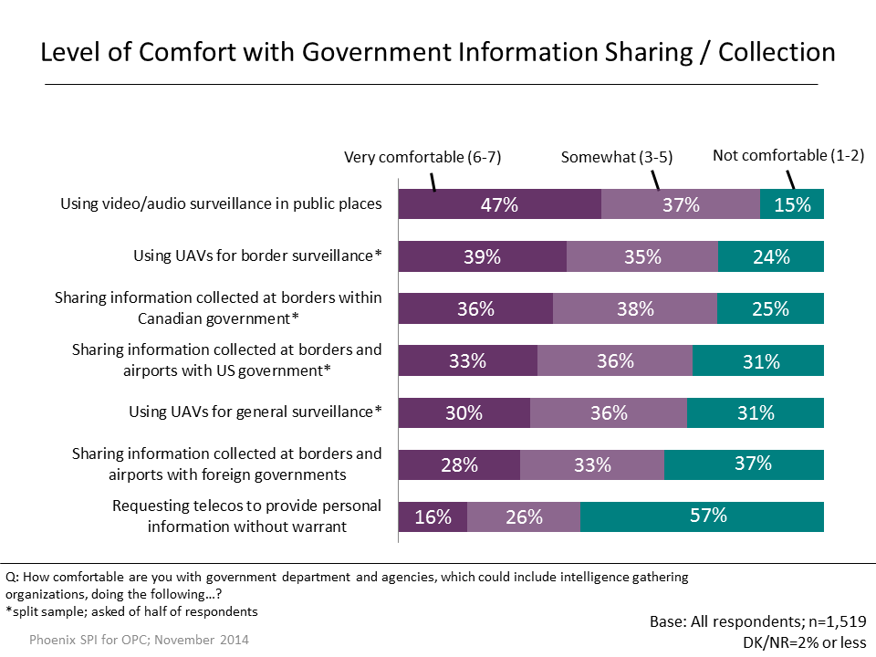 Figure 37: Level of Comfort with Government Information Sharing/Collection