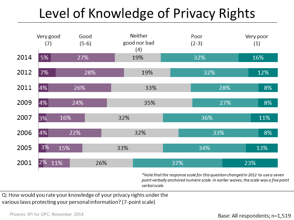 Figure 1: Level of Knowledge of Privacy Rights