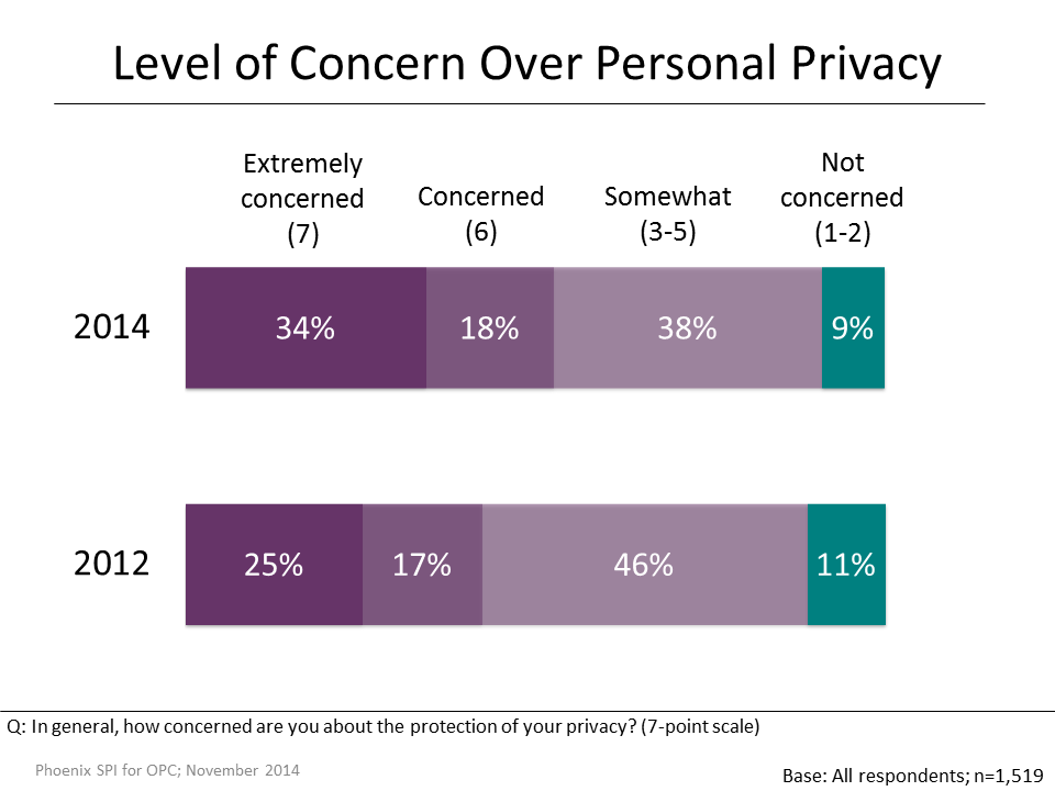 Figure 2: Level of Concern over Personal Privacy