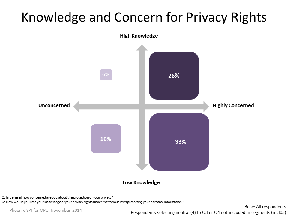 Figure 3: Knowledge and Concern for Privacy Rights