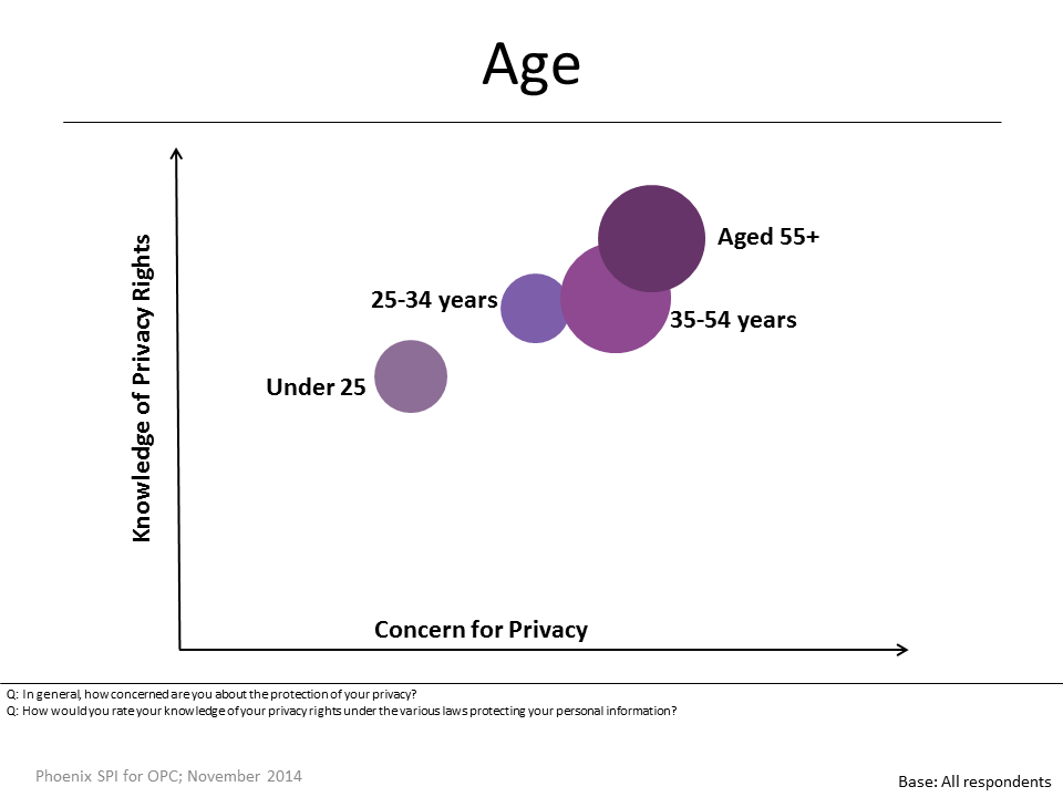 Figure 4: Knowledge and Concern by Age