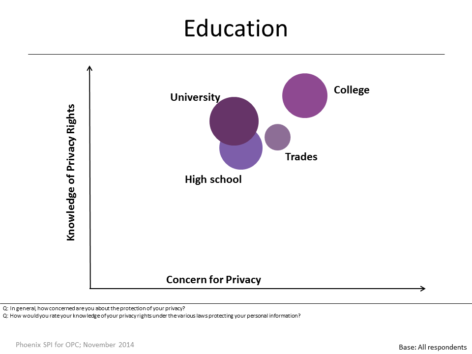 Figure 5: Knowledge and Concern by Education