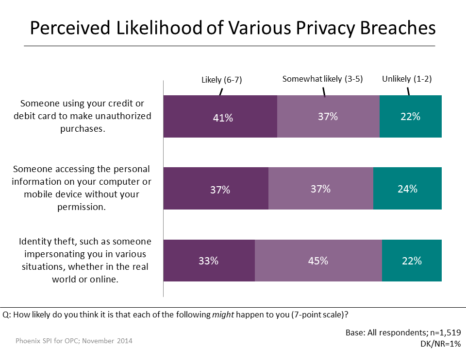 Figure 6: Perceived Likelihood of Various Privacy Breaches