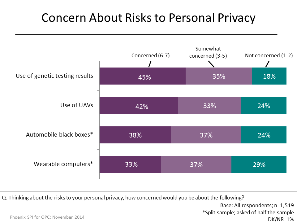 Figure 7: Concerns About Risks to Personal Privacy