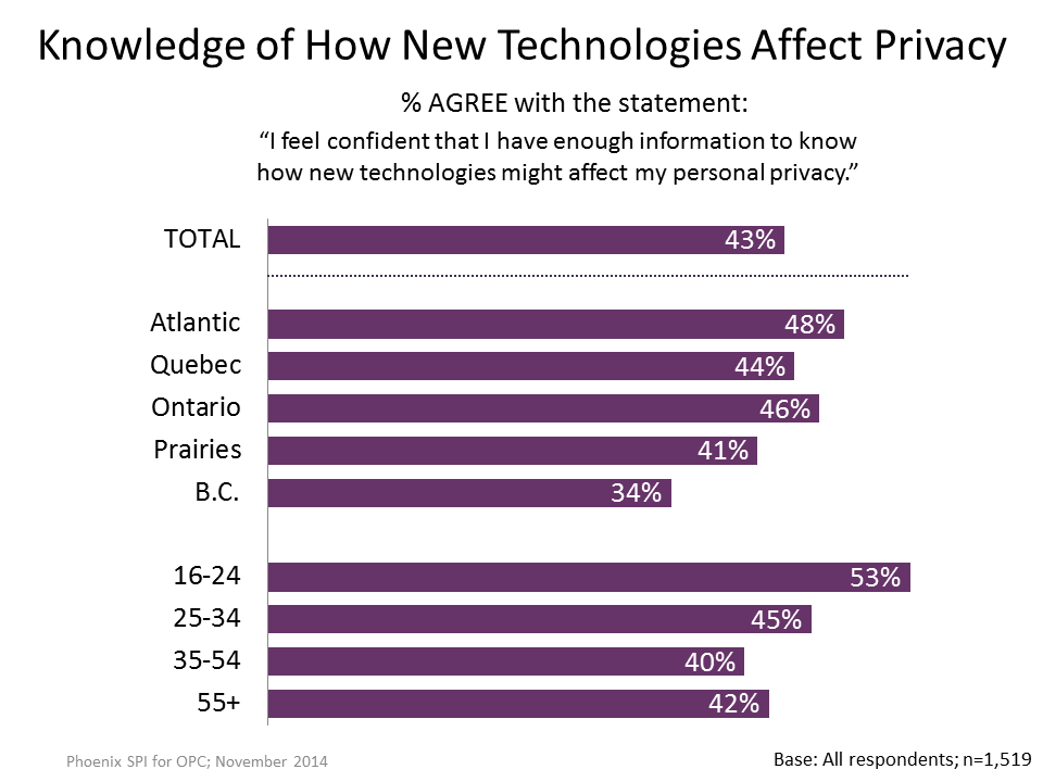 Figure 9: Knowledge of How New Technologies Affect Privacy by Demographics