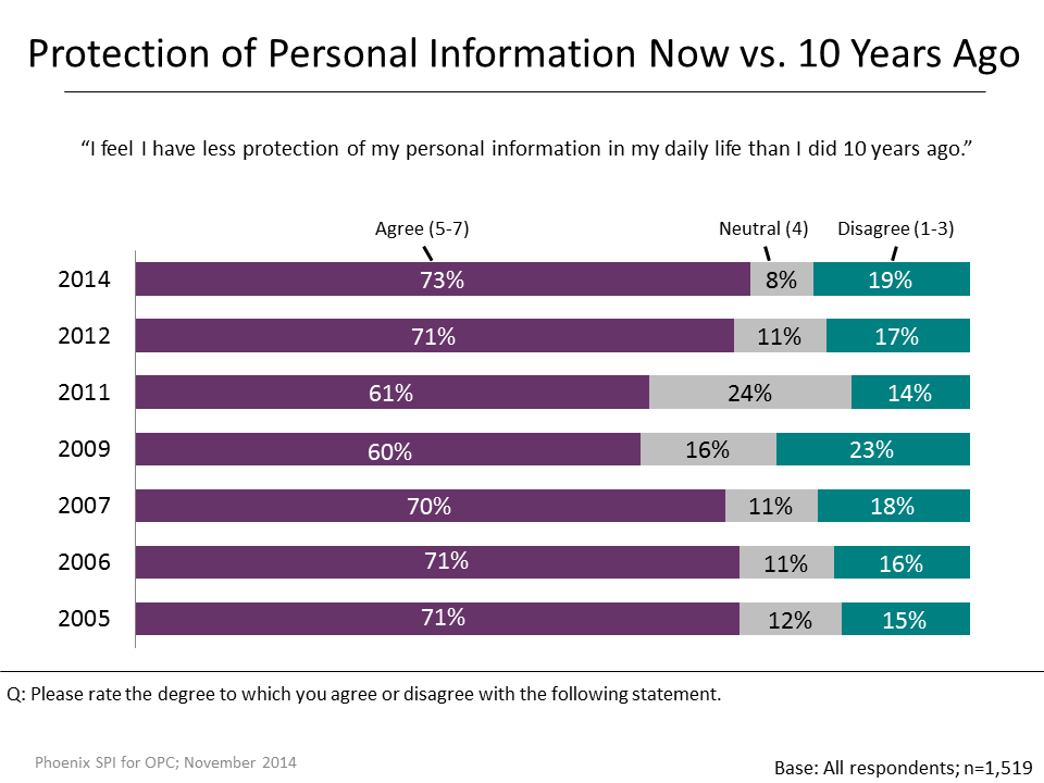 Figure 10: Protection of Personal Information Now vs. 10 Years Ago