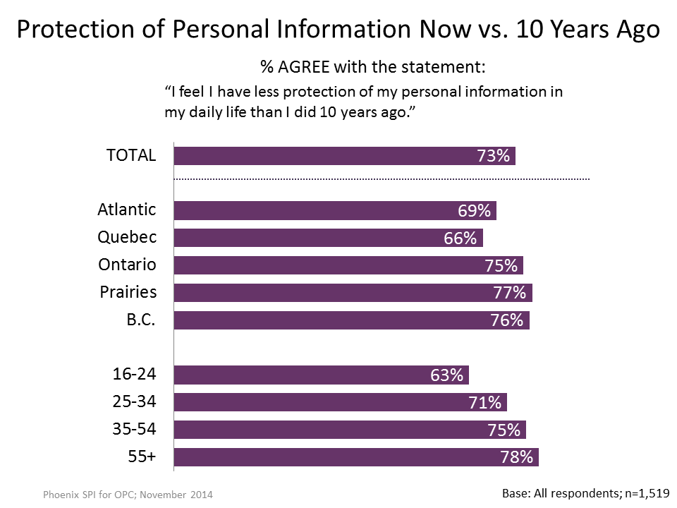 Figure 11: Protection of Personal Information Now vs. 10 Years Ago-Tracking