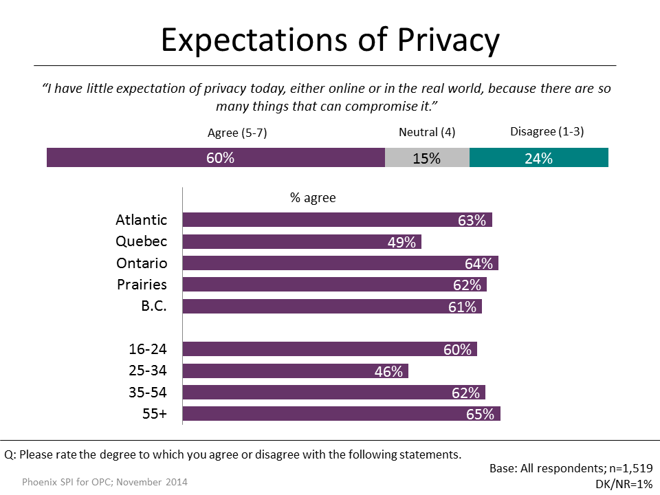 Figure 12: Expectations of Privacy