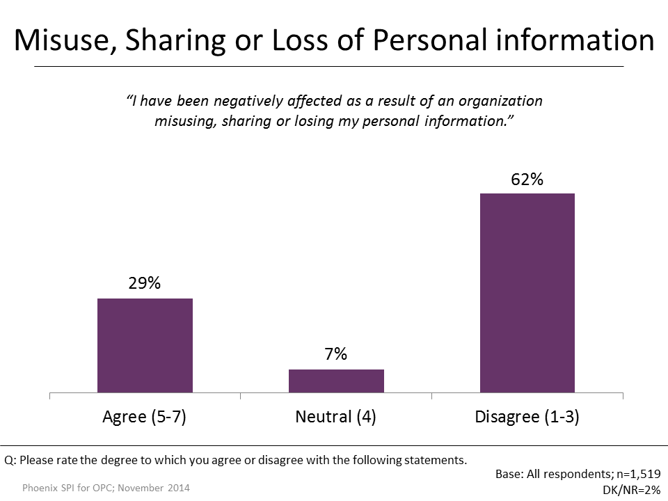 Figure 14: Misuse, Sharing or Loss of Personal information