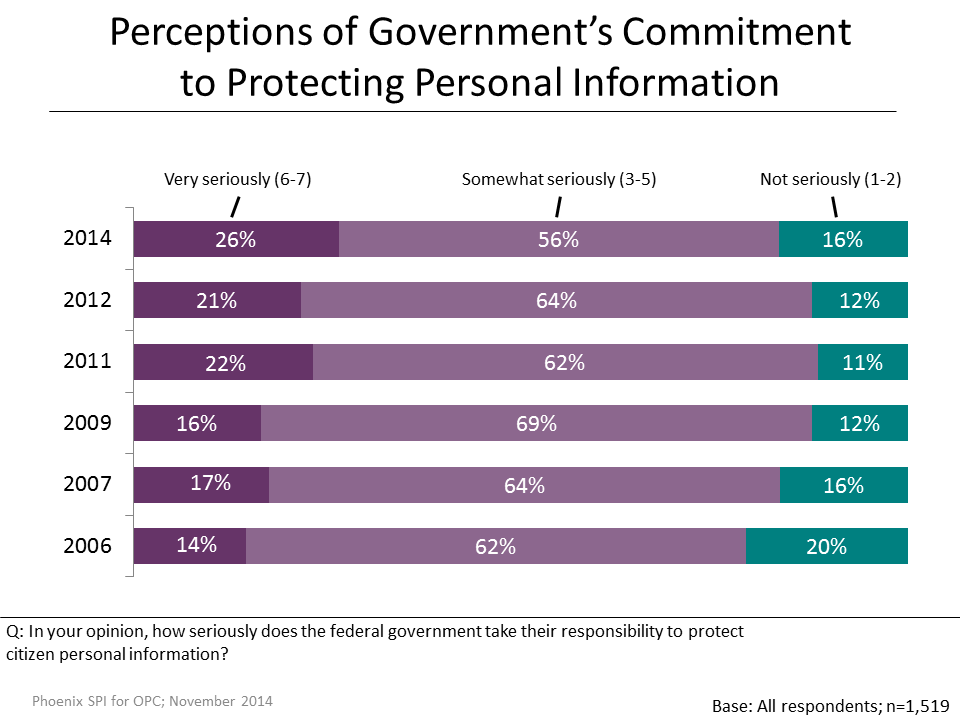 Figure 15: Perceptions of Government's Commitment to Privacy Protection