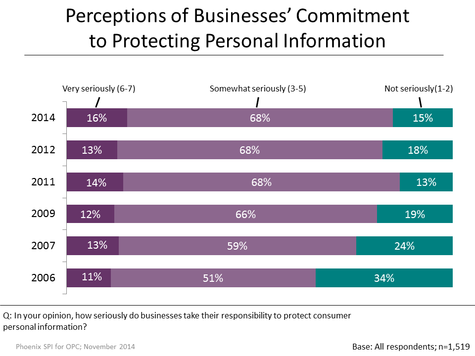 Figure 16: Perceptions of Businesses' Commitment to Privacy Protection