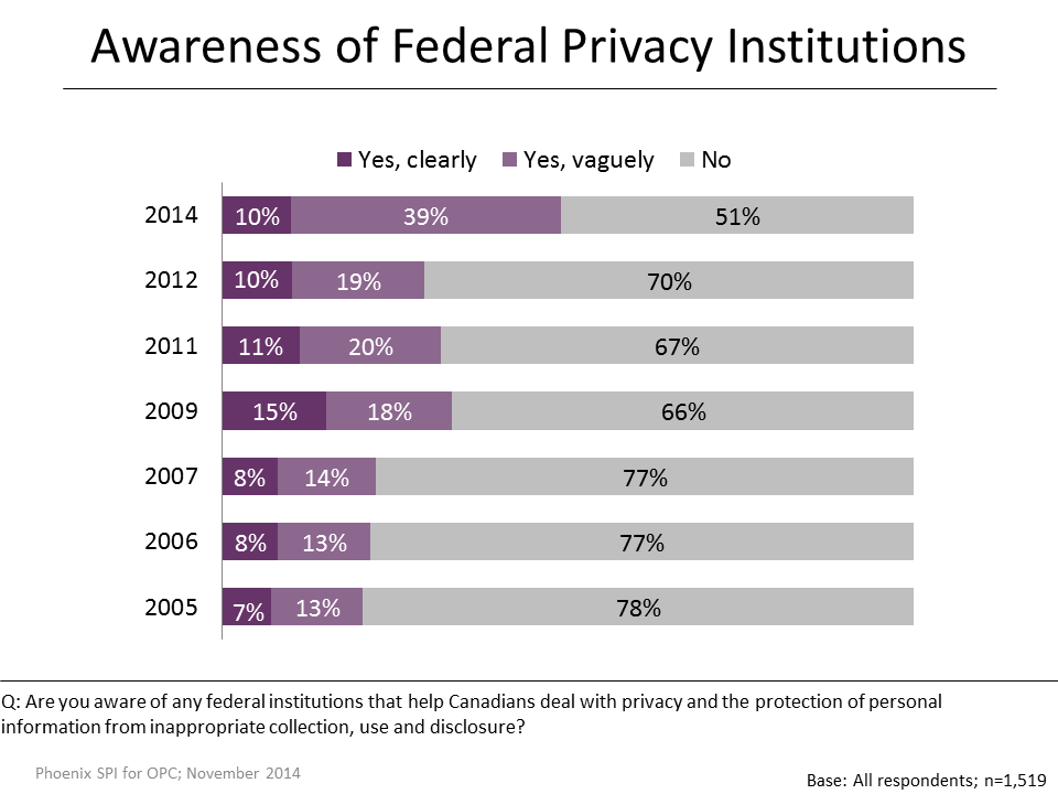 Figure 17: Awareness of Federal Privacy Institutions