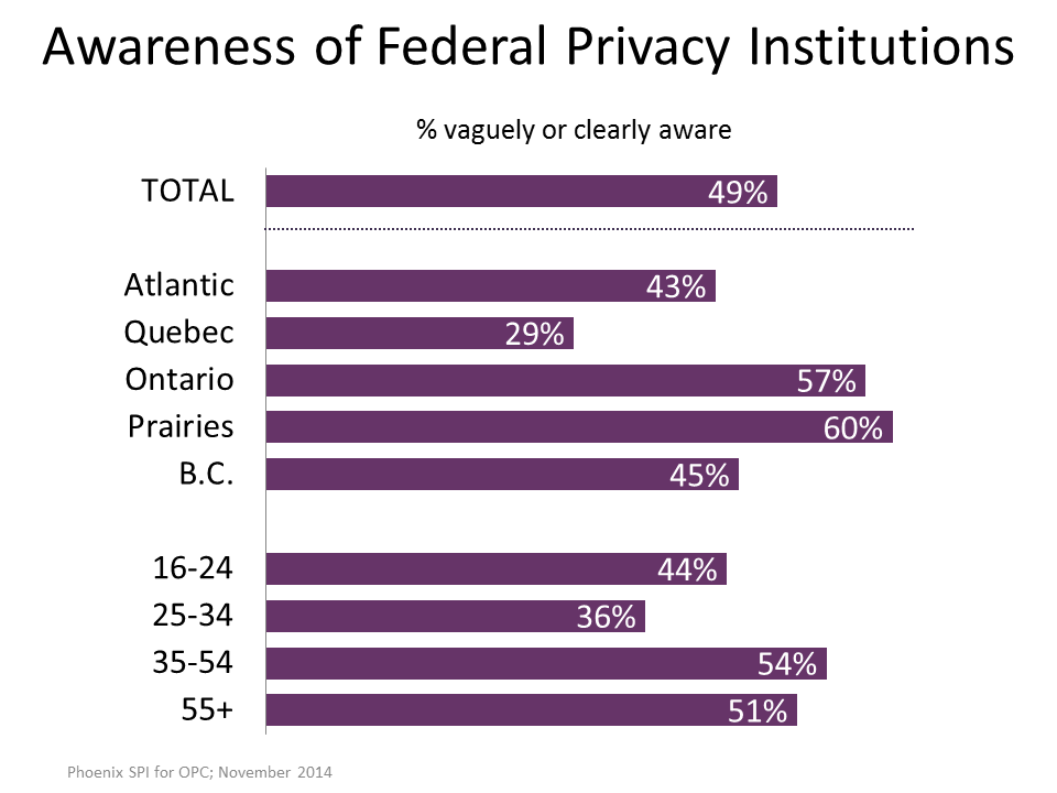 Figure 18: Awareness of Federal Privacy Institutions-Tracking