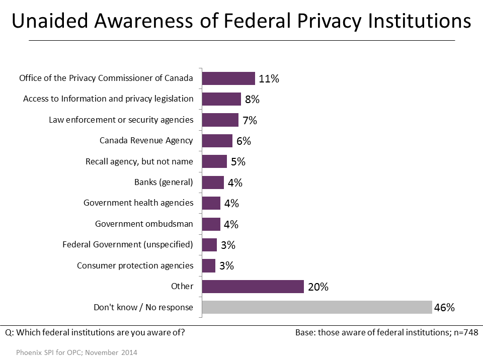 Figure 19: Unaided Awareness of Federal Privacy Institutions