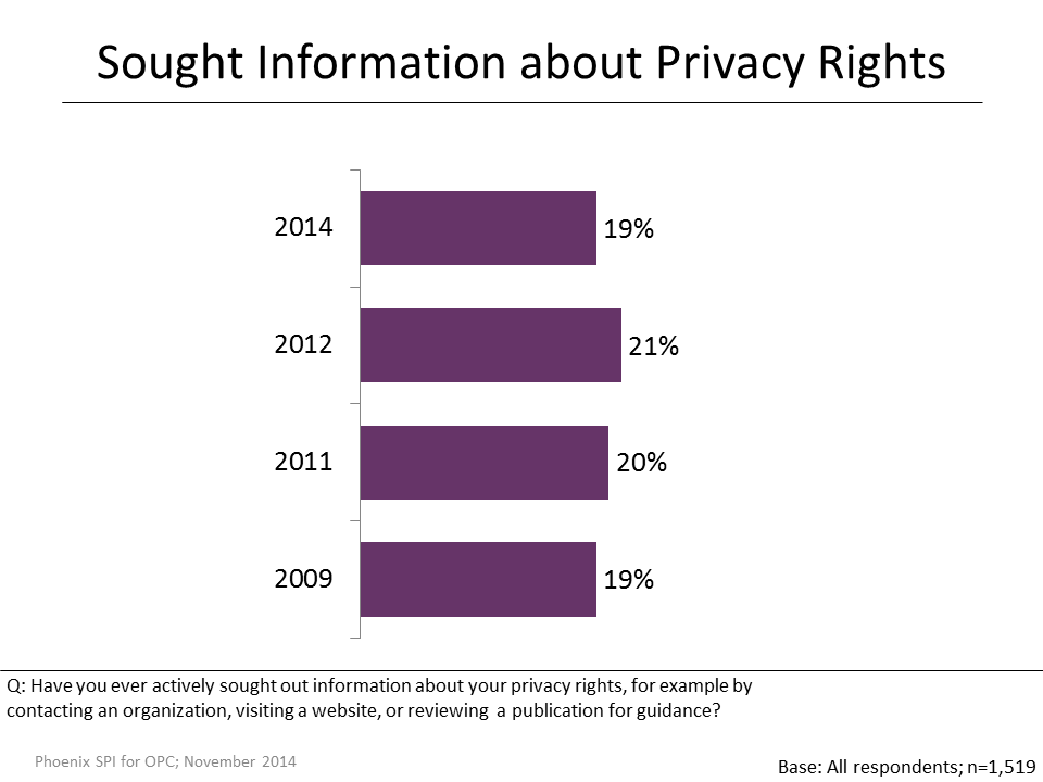 Figure 20: Sought Information about Privacy Rights