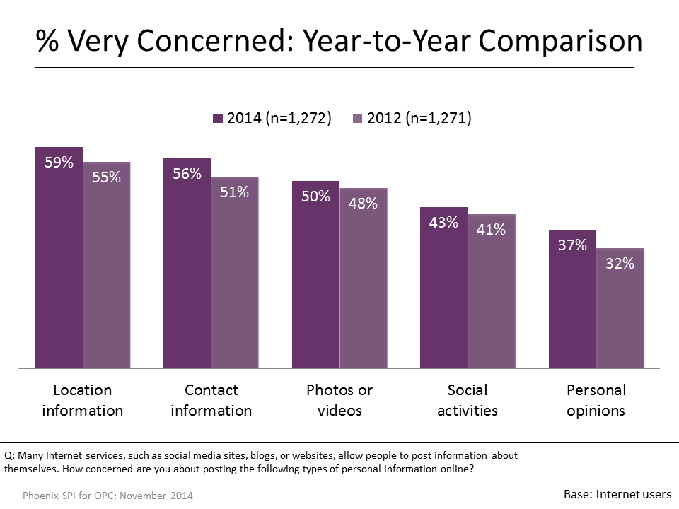 Figure 23: % Very Concerned: Year-to-Year Comparison